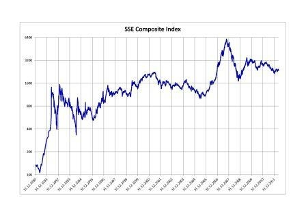 5. SSE Composite Index 1990–2012