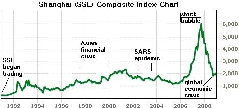 6. The Shanghai (SSE) Composite Index 1991 to start of 2009