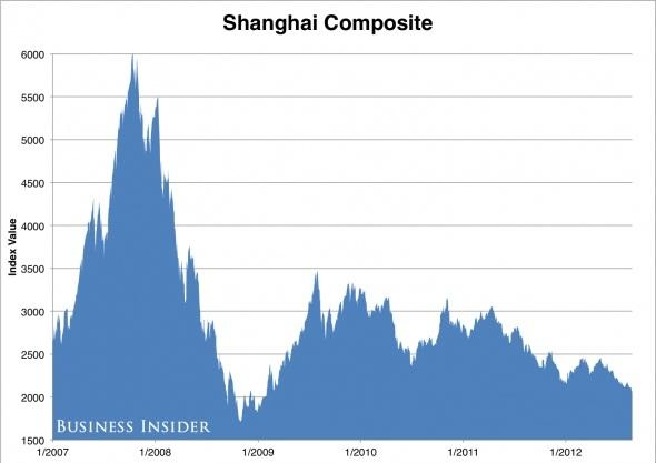 9. The Shanghai Composite Index