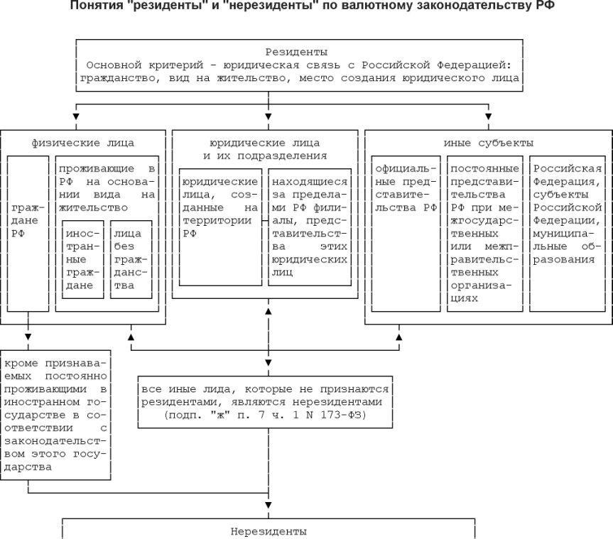 2. Резидент, нерезидент, резиденты и нерезиденты по валютному законодательству