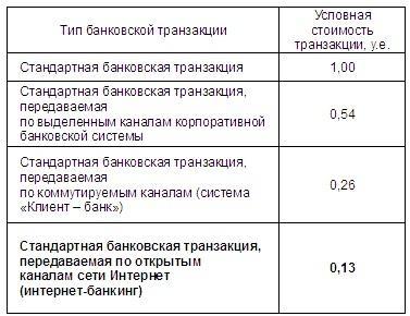 4. Тип банковской транзакции, условная стоимость транзакции
