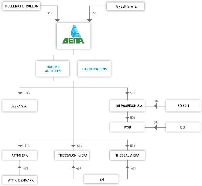 Соглашение о сотрудничестве ТАР и DESFA
