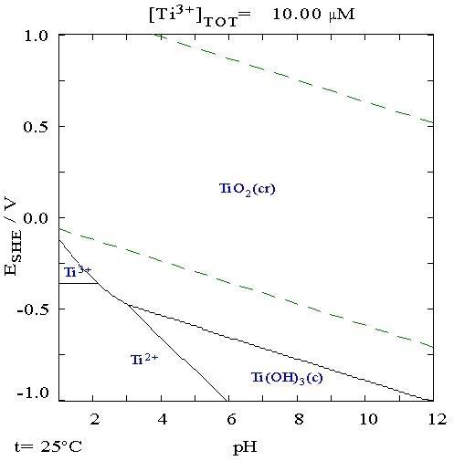 2. Диаграмма для титана в чистой воде, хлорная кислота или гидроксид натрия