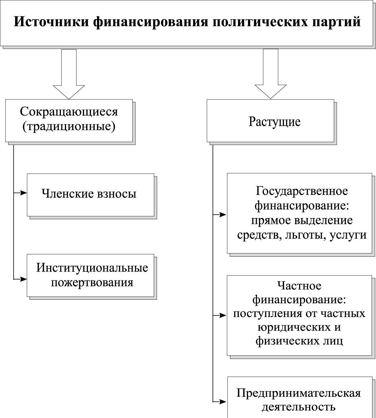 Источники финансирования российских политических партий
