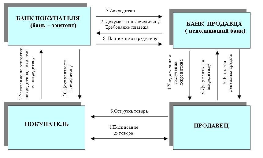 Аккредитивы, используемые во