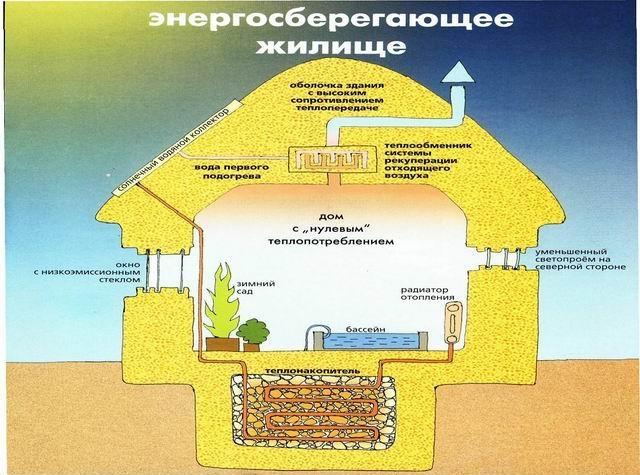 Энергосберегающее жилище