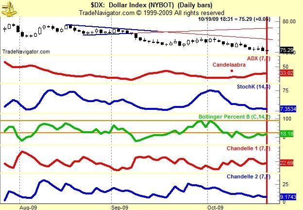 История и расчет индекса доллара США