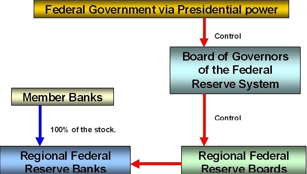 an analysis of the federal reserve system in the united states government Official bureau of economic analysis website source of us economic statistics including national income and product accounts (nipas), gross domestic product (gdp) and related measures of national, regional, industry and international accounts.