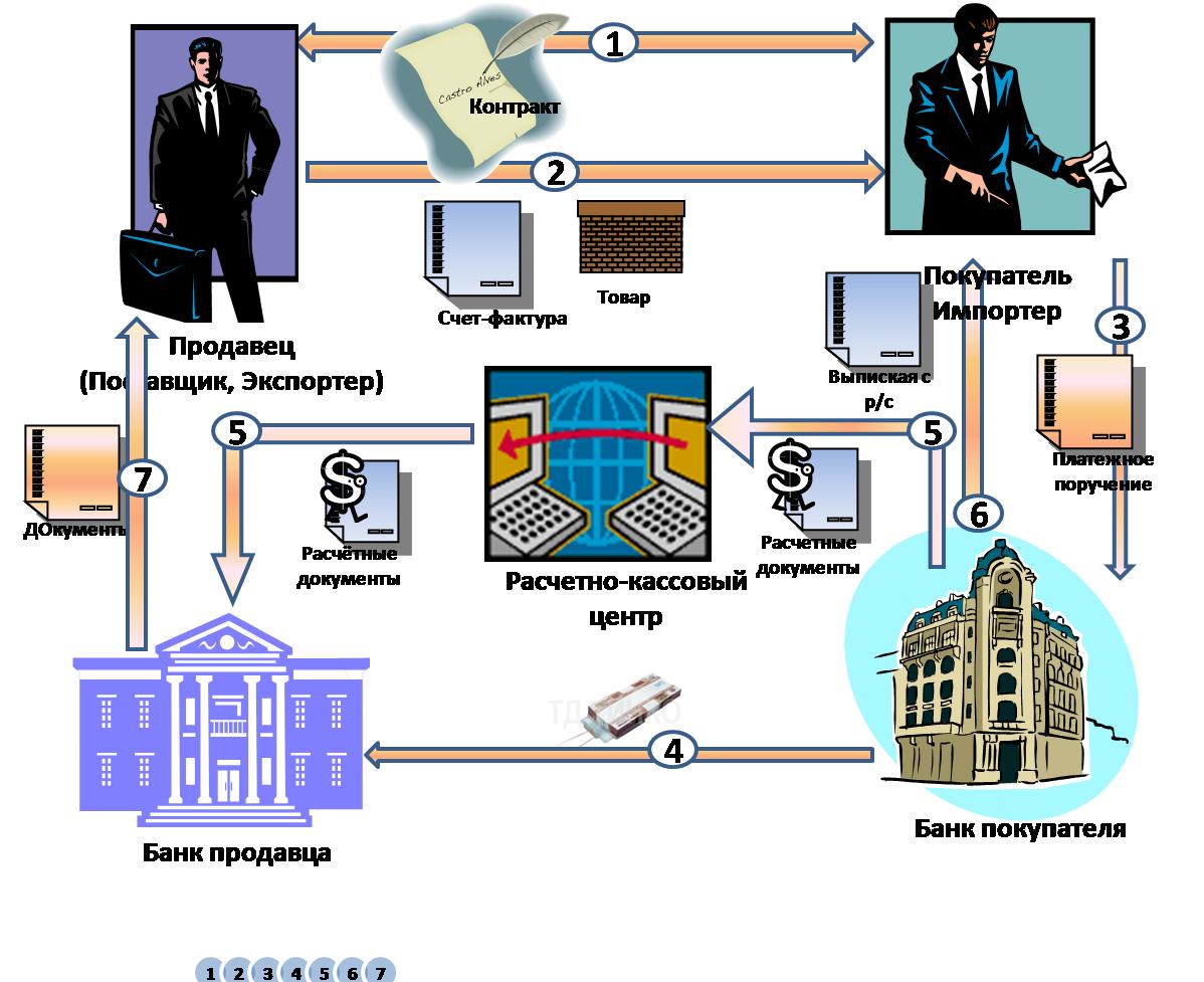 Финансовая схема оплаты