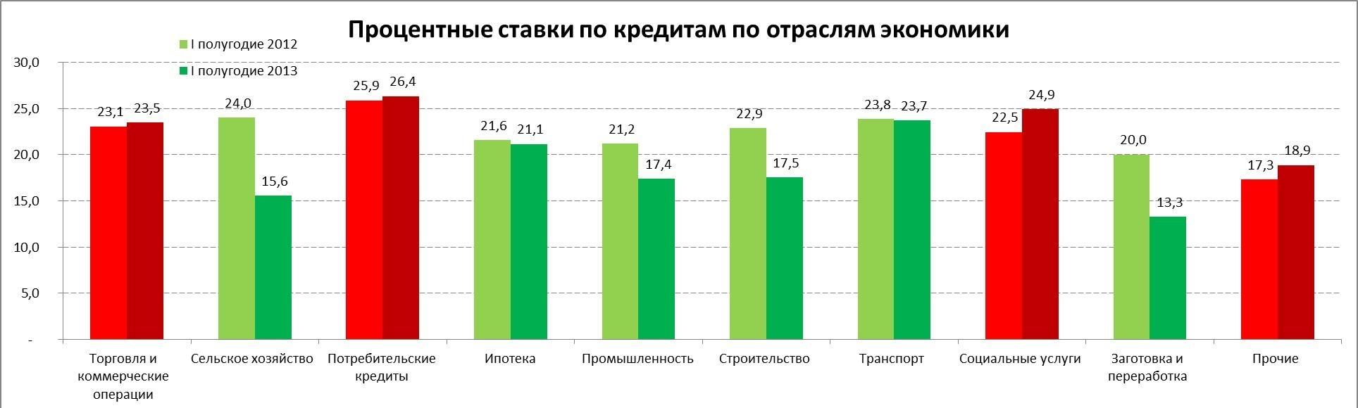 проценты по займам 2016