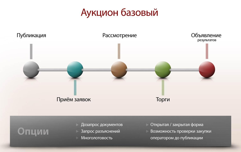 порядок проведения торгов