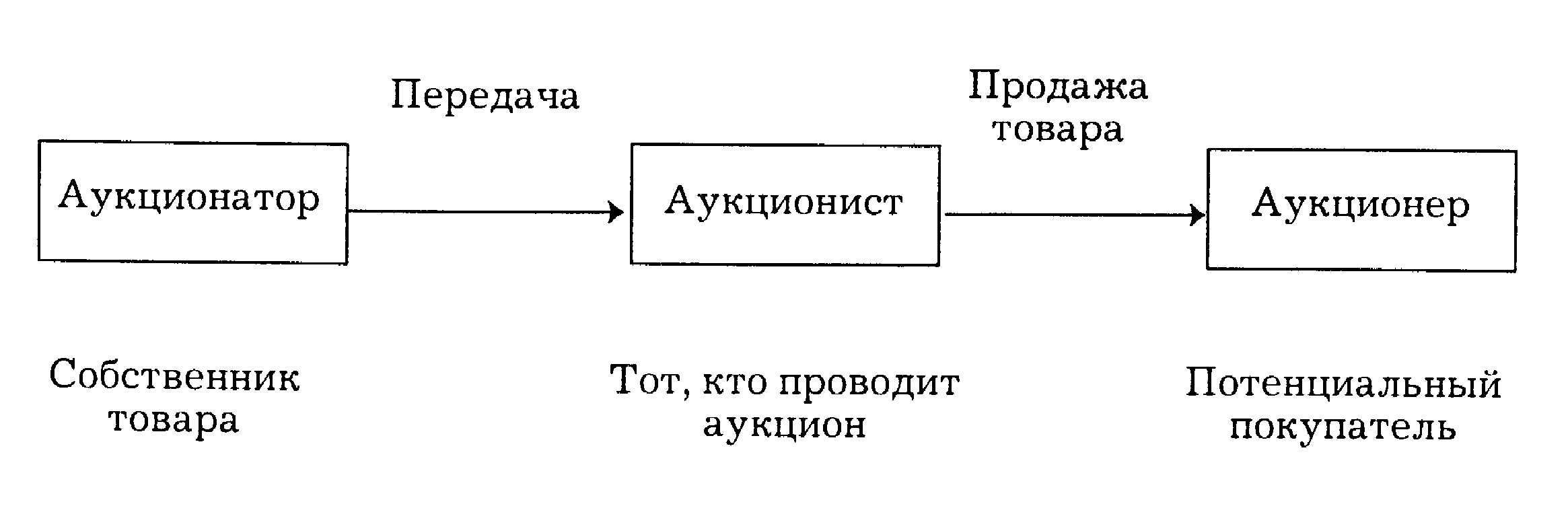 схема взаимодействия между продавцом и покупателем