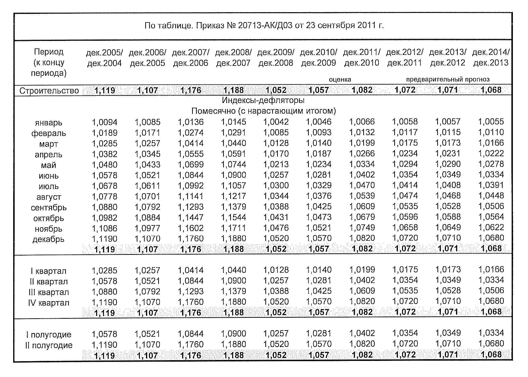 Индексы-дефляторы на период до 2018 года