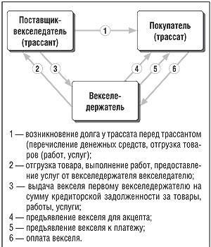 Учет, дисконт векселей - Энциклопедия по экономике