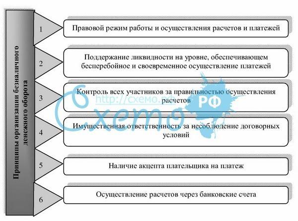 Организация денежных расчетов на предприятии лекция тесты ситуации