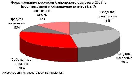 кредитный потенциал банка расчет популярностью