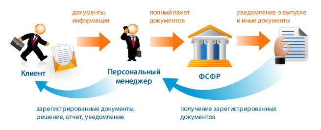 Процедура выпуска акций