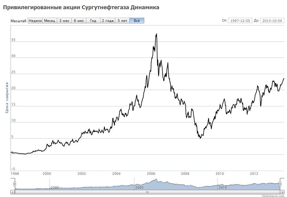 знак соимость акций сургутнефтегаз в 2011 году найти мотоциклы Урал