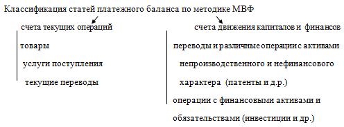 Схема платежного баланса мвф