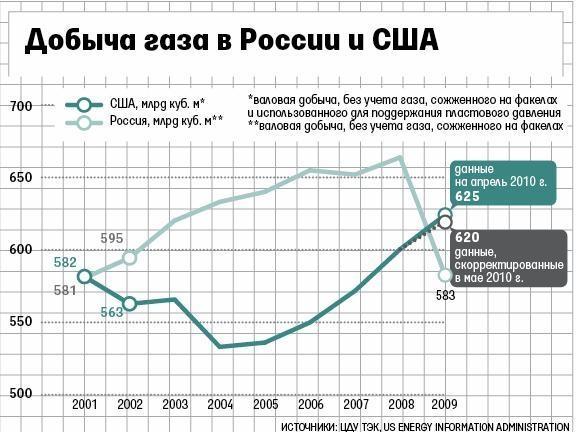 бизнес-план завода добыча газа в европе в 2014 году человека