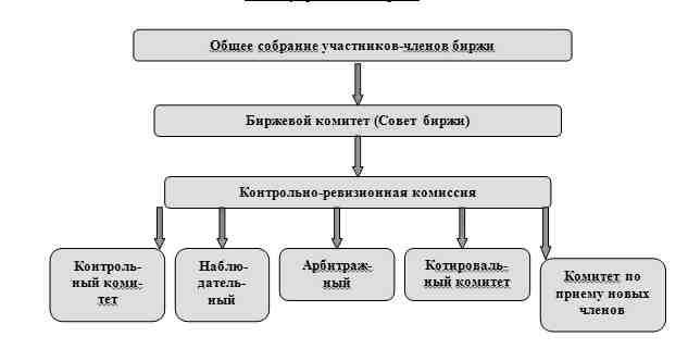 Схема управления товарной
