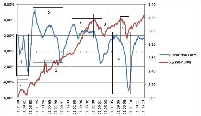 Инвесторов удивил неожиданный скачок настроений потребителей в США