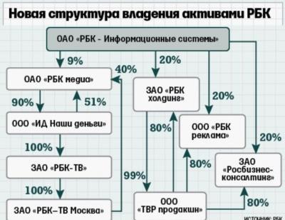 Депозитарные расписки. Общие принципы и российский опыт.