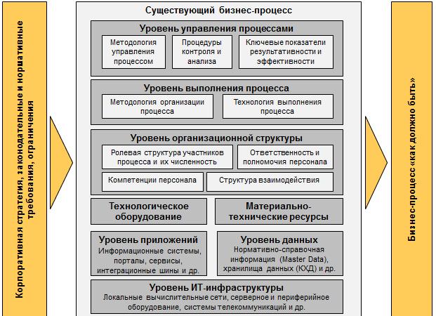 автоматизации комплексная система управленческих информационная предприятии шпаргалка на процессов