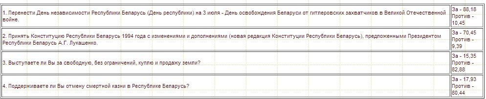 Вопросы, которые инициированы Президентом Республики Беларусь