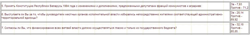 Вопросы, которые инициированы депутатами Верховного Совета Республики Беларусь