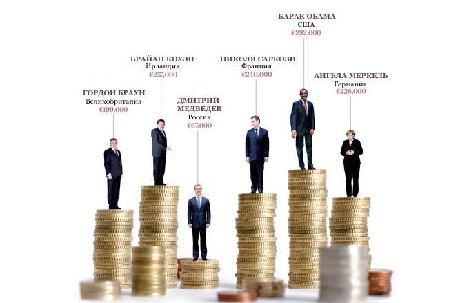 Зарплата президентов разных стран мира