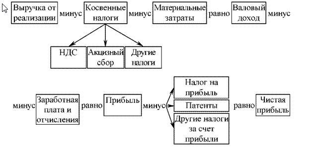 схема,наиболее полно отображающая систему выручки от реализации продукции