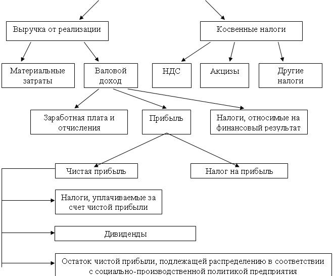 Схема распределения выручки производства