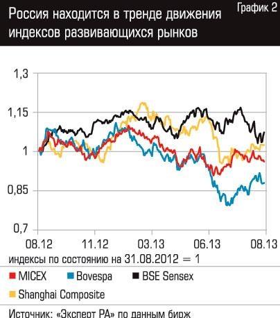 Депозитарные расписки как инструмент финансового рынка