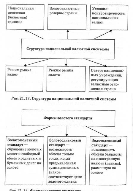 Денежная Система Золотого Стандарта Шпаргалка