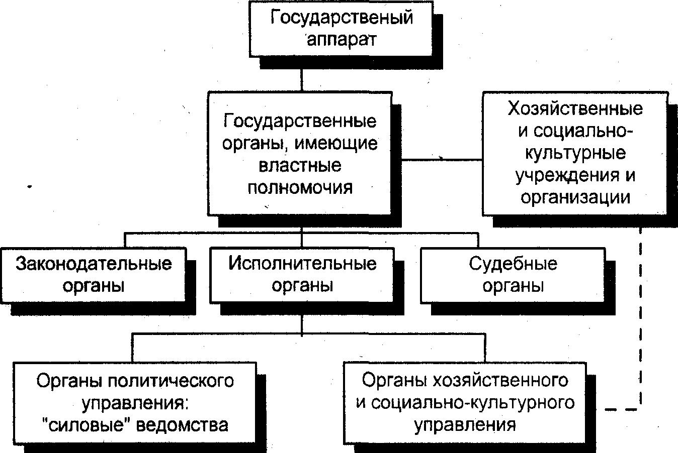 государственный аппарат и органы государства шпаргалка