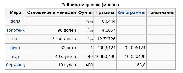 Таблица старинных мер веса
