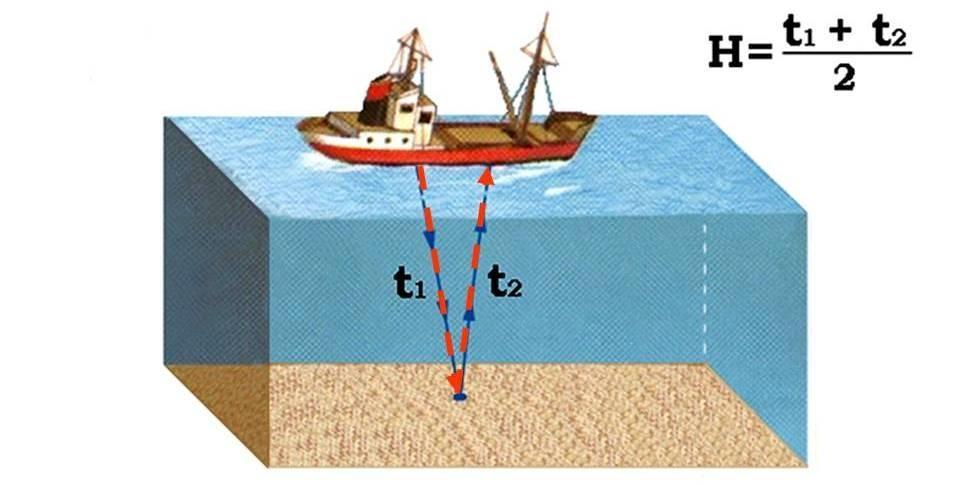 Измерение глубины эхолотом
