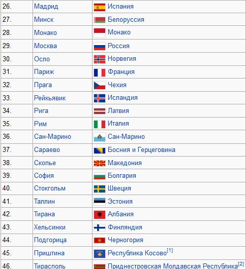 крупные страны и их столицы ооочень