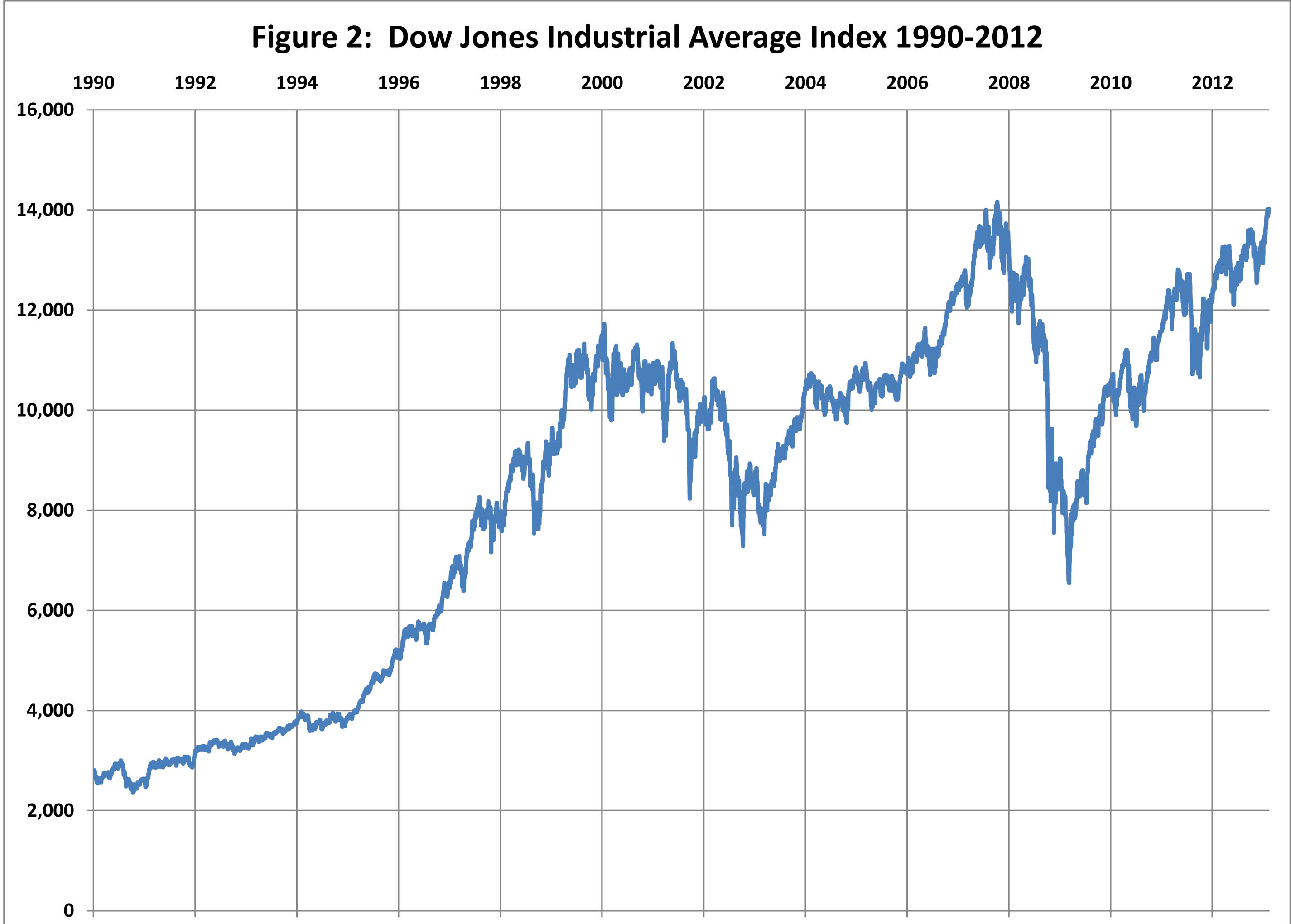 График показателья индекса Dow Jones Industrial Average с 1990 по 2012 год