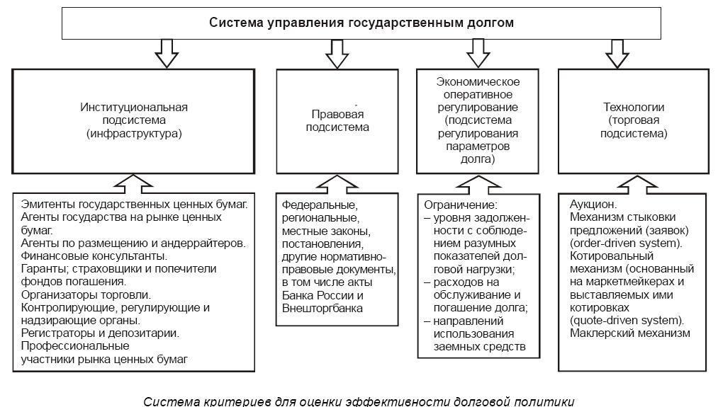 Государственный долг россии: структура, проблемы, управление