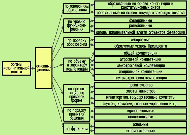 Схема высших органов власти россии