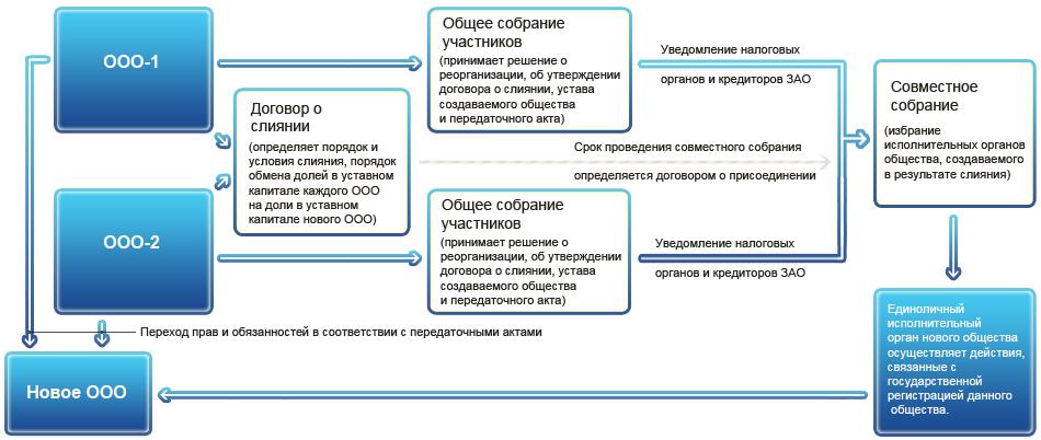 Перерегистрация ЗАО в ООО - m