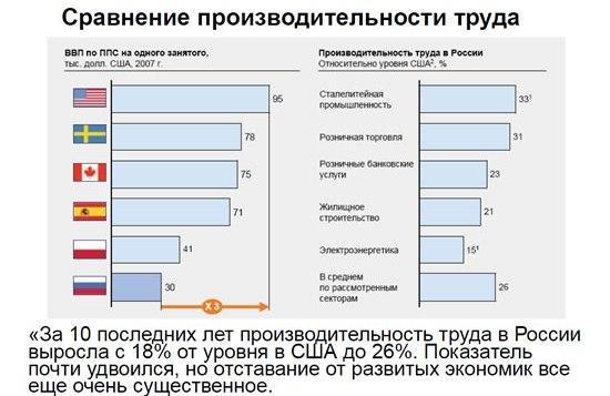 истинный проблемы производительности труда в россии чем причина отечности