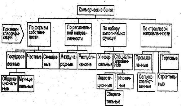 классификация коммерческих банков