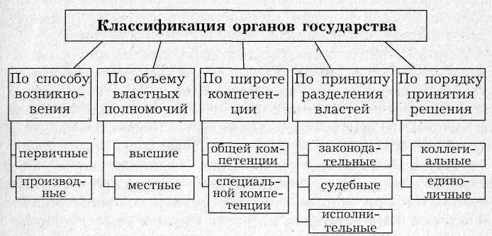 Таблица государственной пошлины