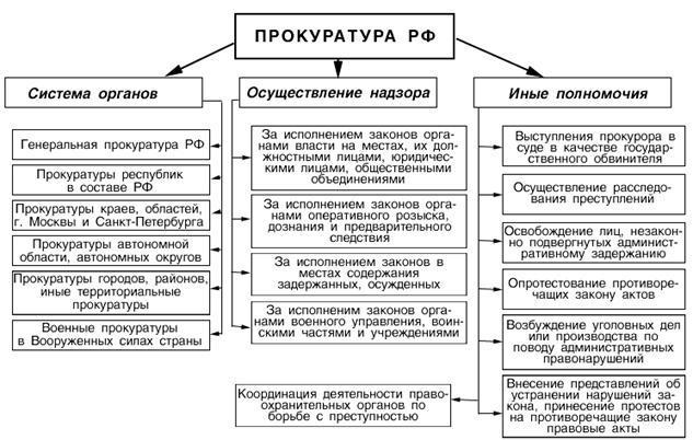 прокуратуры в органов рф схема