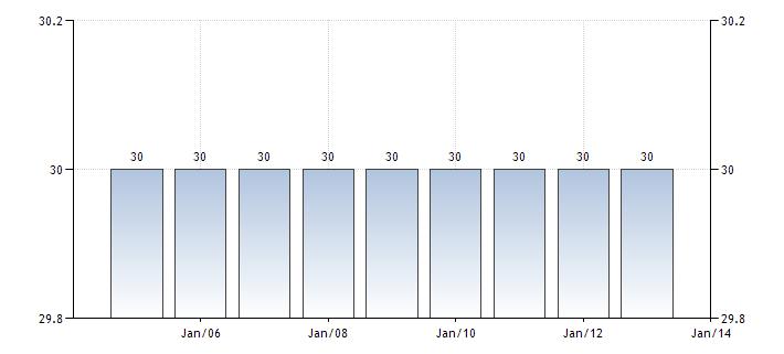 Макроэкономическая статистика