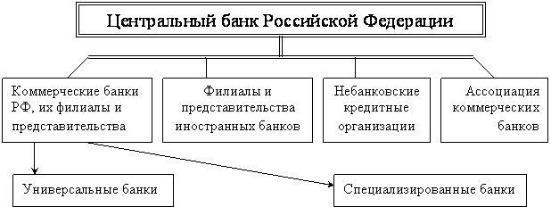 банковской системы рф