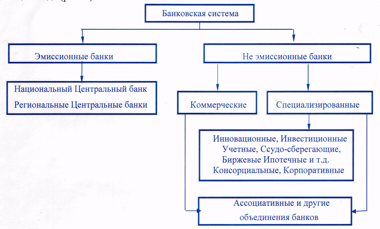 Схема современной банковской системы